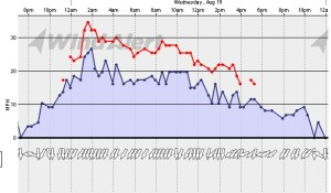 12-08-15-sandpoint-wind