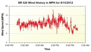 520-120815-wind