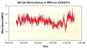 520-130929-wind